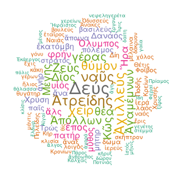 Text mining in R. A different approach to The Iliad